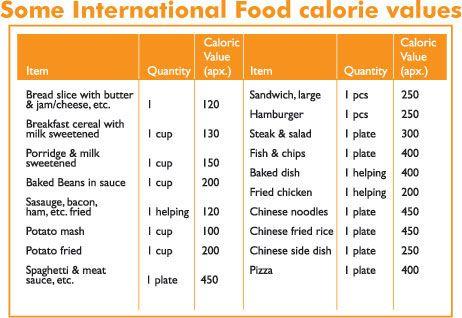 Food Chart  Ecofren F  B Community